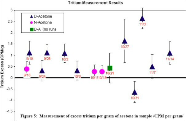 Tsoukalas group's statistically observable tritium increases in post-cavitation deuterated acetone samples