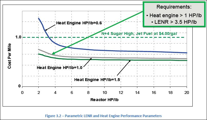 http://newenergytimes.com/v2/news/2012/20120500NASA-CR-2012-217556-HeatEnginePerPound.jpg