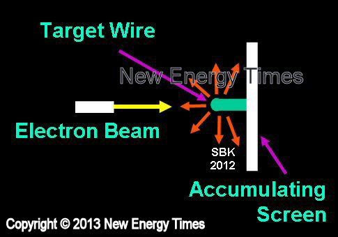 New Energy Times Index of LENR Experimental Methodologies