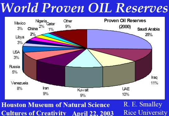 structure world oil market As the world economy and the oil and gas industry evolved over time  the study looks at the oil industry's basic market structure.