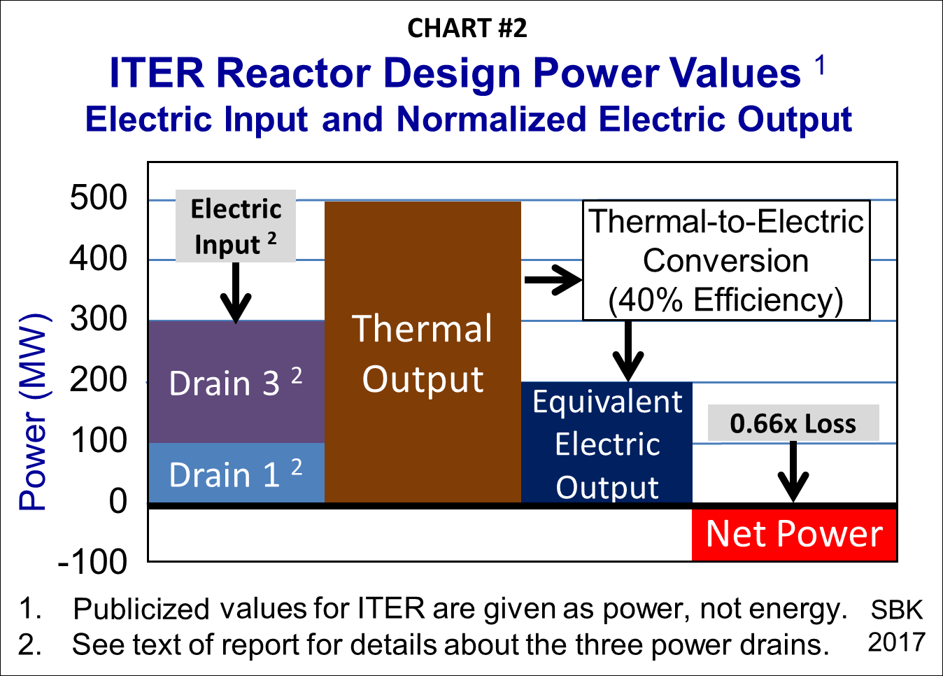 debunking the myths about nuclear fusion peak oil news and message rh peakoil com Nuclear Fusion Equation Nuclear Fission Reactor Diagram